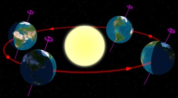 solstice equinox 2