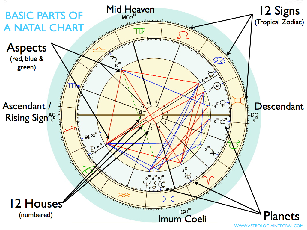 Basic introduction to the parts of your natal chart astrologa basic parts of a natal chart jpg001 nvjuhfo Image collections