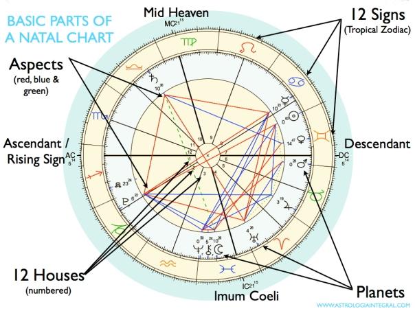Basic Parts of a Natal Chart jpg.001