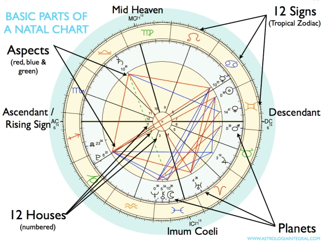 Basic Introduction To The Parts Of Your Natal Chart Astrologa