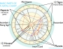 Basic Introduction to the parts of your Natal Chart