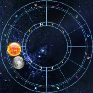 sun moon asc