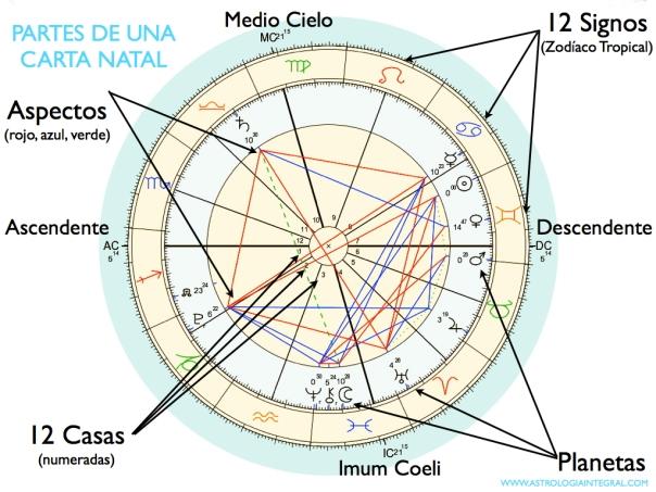 Gráfico básico Partes de una Carta Natal.001