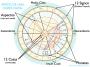 Aprende a interpretar tu Carta Astral y la de otros; Introducción rápida a la Astrologíapráctica