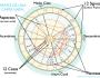 CURSO DE ASTROLOGÍA con AUTOCONOCIMIENTO 2021: NIVEL 1 Aprende a interpretar cartas astrales. Opciones: Online oPresencial