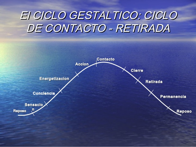 ciclo gestaltico